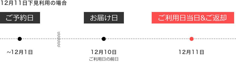 下見レンタル期間